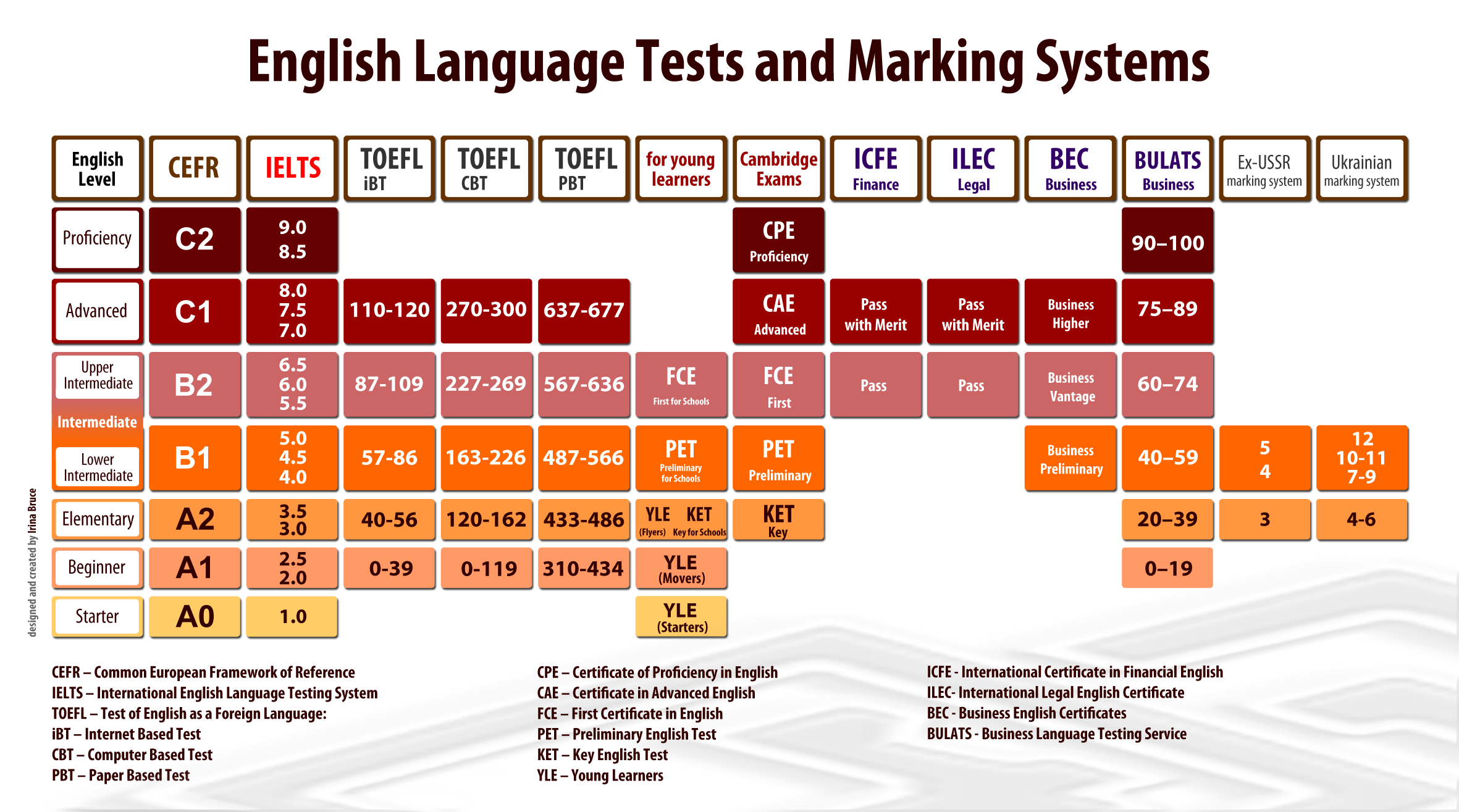 english a1 higher level Level c1 cambridge english scale ielts is mapped to, but will not be reported on the cambridge english scale c2 c1 b1 a2 a1 below a1 independent user proficient.
